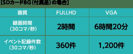 [SDカード8G(付属品)の場合]